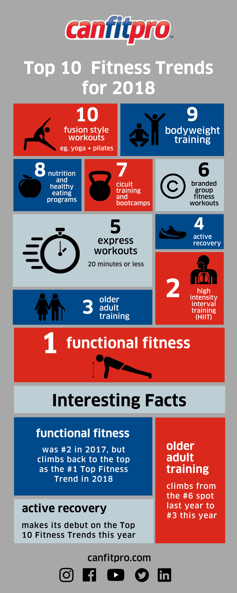 FUNCTIONAL FITNESS IS THE NEW #1 CANADIAN FITNESS TREND EXPECTED FOR 2018